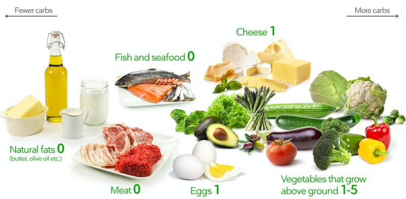 foods to eat on keto